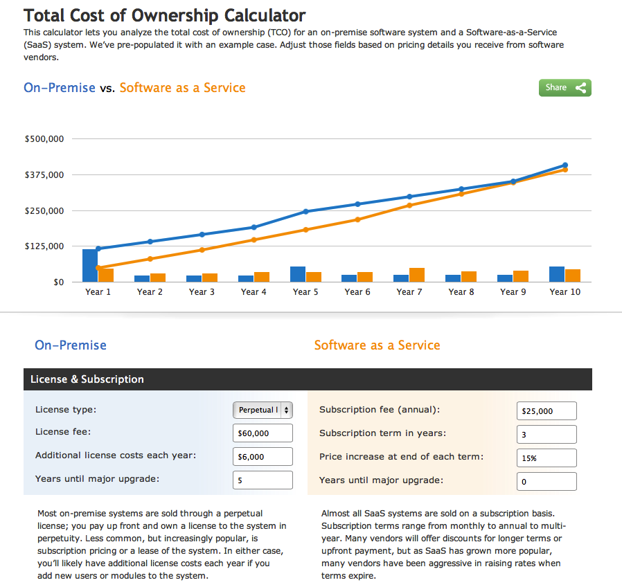 total cost of ownership vs return Jato total cost of ownership draws on all data that contributes to the total cost of owning a vehicle and combines these data sets into a single, easy to use solution.