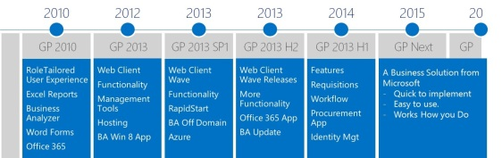GP Roadmap 2013